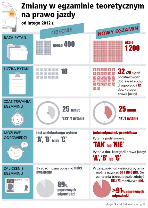 Zmiany w egzaminie teoretycznym na prawo jazdy - Infografika - WP.PL