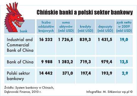 Chińskie banki wkraczają do Polski