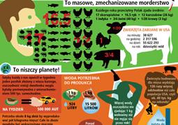 Cała prawda o jedzeniu zwierząt