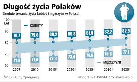Długość życia Polaków