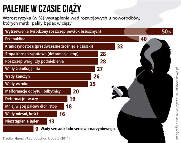Palenie w ciąży zwiększa ryzyko wad wrodzonych u dzieci