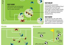 O co chodzi w piłce nożnej