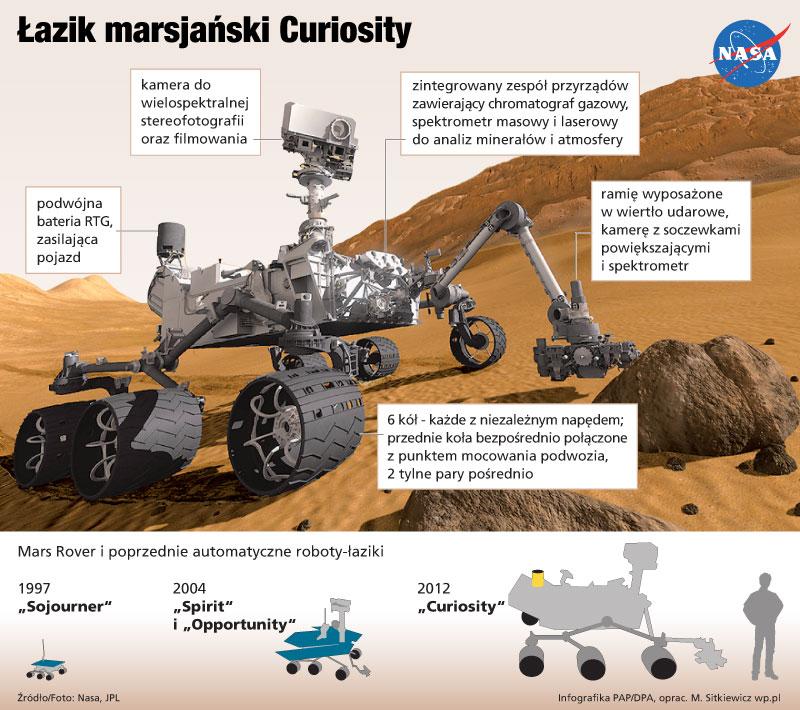 Łazik marsjański Curiosity