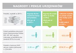 575 mln zł na nagrody dla urzędników