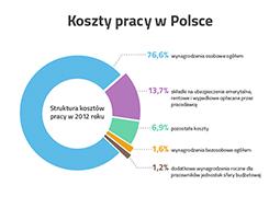 Tusk podniósł koszty pracy niemal o 20 proc.!