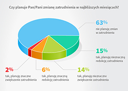 13 proc. pracodawców chce obniżyć pensje