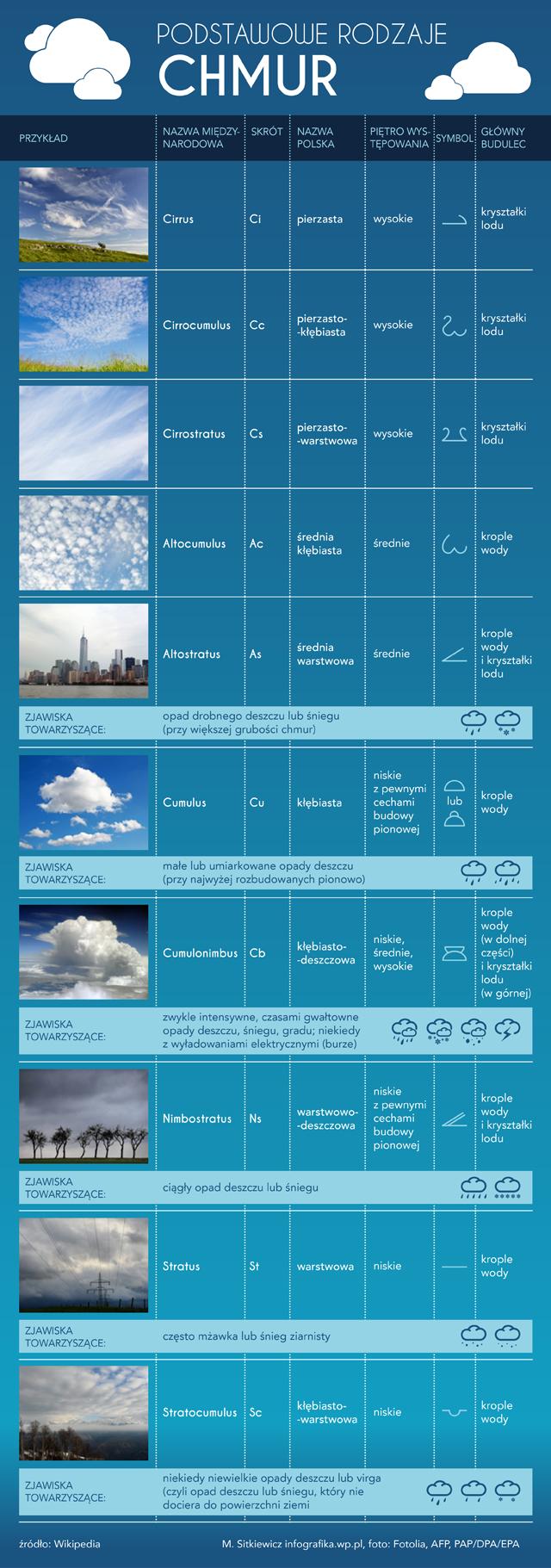 http://i.wp.pl/a/f/jpeg/33089/chmury_rodzaje_infografika.jpeg