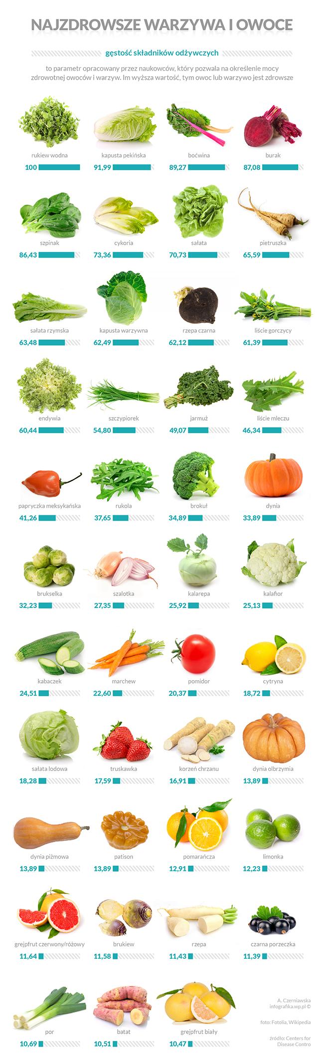 warzywa_owoce_infografika