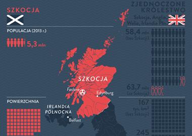 Szkocja przed referendum niepodległościowym