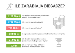 Tak się zarabia na biegach w Polsce