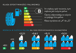Polacy nie wierzą etykietom umieszczanym na oponach
