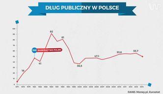 Statistica: Dług publiczny na świecie