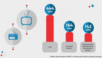 Ilu Polaków płaci abonament radiowo-telewizyjny?