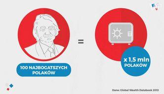 Statistica: Majątek Jana Kulczyka