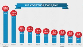 W Polsce związkowcy to cały czas mniejszość