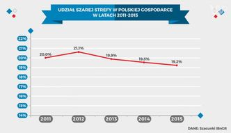 Statistica: Ile wynosi szara strefa w Polsce?