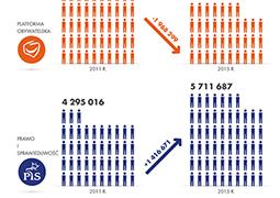 PiS zwiększył elektorat