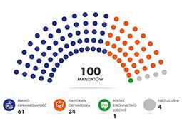 Prawo i Sprawiedliwość deklasuje PO w Senacie