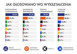 Tak głosowali Polacy wg wykształcenia