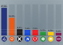 Wyniki wyborów do Sejmu