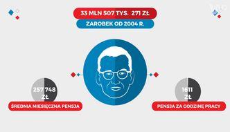 Ile zarabia Mateusz Morawiecki?