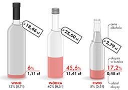 Ceny piwa i wina pójdą w górę?