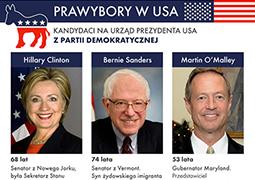 Po stronie Demokratów nie bez szans jest socjalista i polityk polskiego pochodzenia