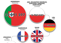 Największe spożywcze sieci handlowe działające w Polsce