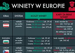 Winiety i ich brak. Tyle to kosztuje w państwach Europy