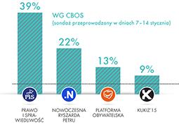 PiS na czele styczniowych sondaży
