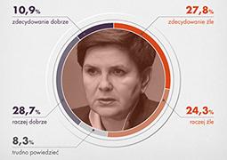 Polacy ocenili 100 dni rządu Prawa i Sprawiedliwości