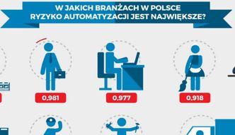 Statistica: Ile pracy zabiorą nam roboty?