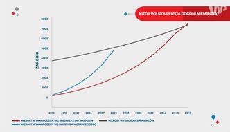 Statistica: Kiedy polska pensja dogoni niemiecką?