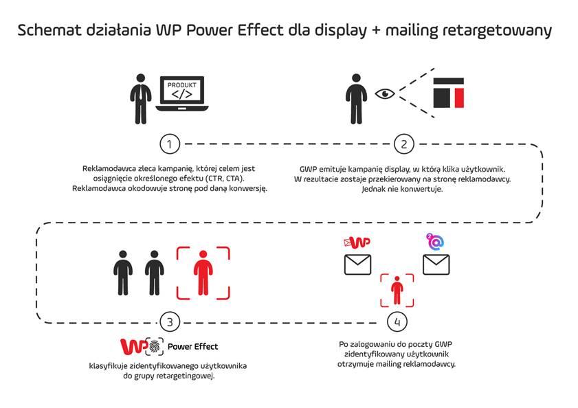 Schemat działania WP Data Power