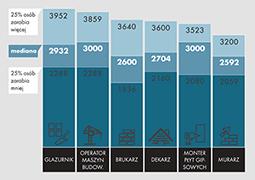Ile można zarobić w branży budowlanej?