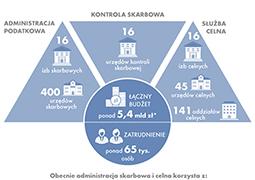 Służby celno-podatkowe w Polsce