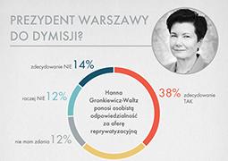 Gronkiewicz-Waltz jest odpowiedzialna za aferę reprywatyzacyjną - sondaż