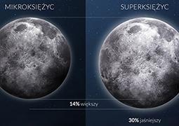 Księżyc największy i najjaśniejszy od 68 lat!