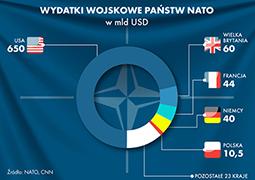 Wydatki wojskowe państw NATO
