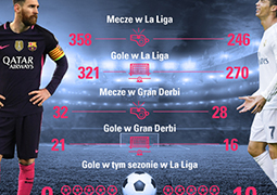 Leo Messi vs. Cristiano Ronaldo