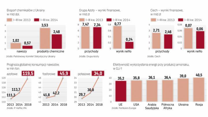 Polska chemia �ata dziury po ukrai�skich firmach