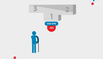 Statistica: Ile zarabiają OFE? Ostatnio raczej tracą