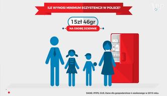 Statistica: Oto przerażające dane o minimum ezgystencji