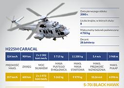 Black Hawk czy Caracal - który śmigłowiec jest lepszy?