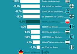 Polska bez Warszawy byłaby biedniejsza o 10 proc.