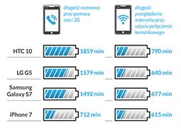 Który telefon ma najlepszą baterię?