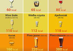 Nie uwierzysz, ile kalorii ma alkohol