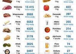 Ile wody potrzeba, by zjeść obiad?