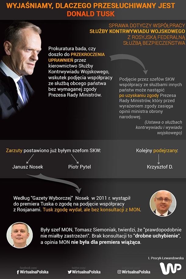 O co chodzi z przesłuchiwaniem Donalda Tuska?