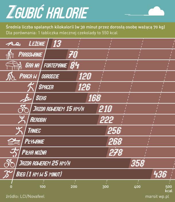 Czy żeby schudnąć trzeba dużo jeść ćwicząc na siłowni